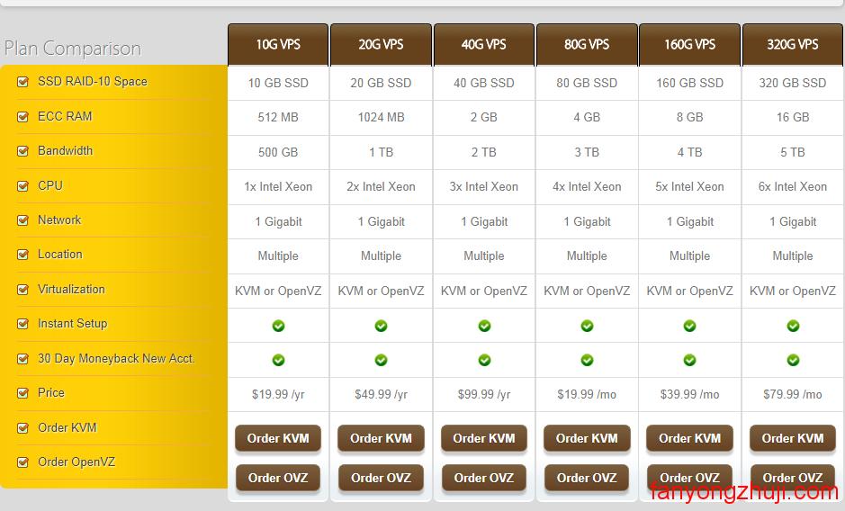 搬瓦工VPS(BandwagonHost)-性价比高的最低$3.99/年VPS主机介绍
